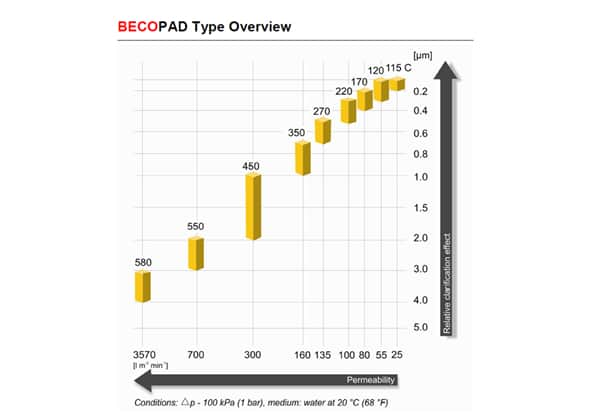 becopad type overview