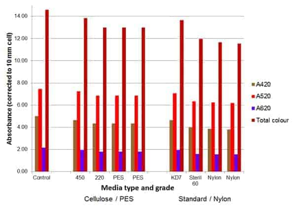 media type and grade vs absorbance malbec