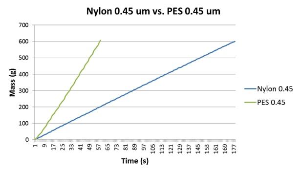 nylon vs pes membranes