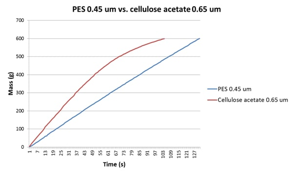 pes vs cellulose acetate
