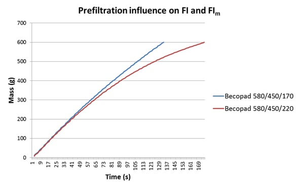 prefiltration influence