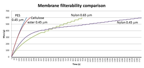 membrane filterability comparison