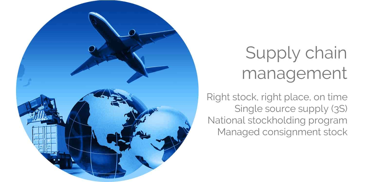 Supply chain management single source supply 3s