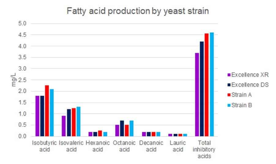 Fatty acid production by yeast strain