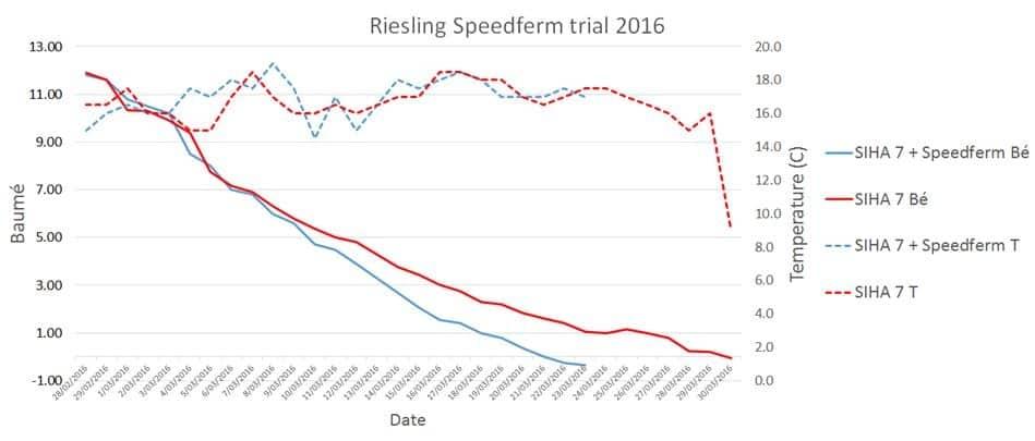 Riesling Speedferm Trial 2016