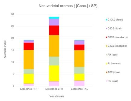 Fig 2 Non-varietal aromas