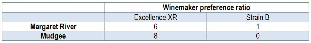 Table 1 Winemaker preference ratio