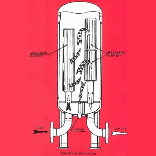 Peco 110 Series Liquid Phase Separators