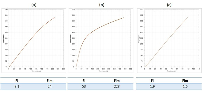 Fig 3 Filterability Analysis 2014 Riesling