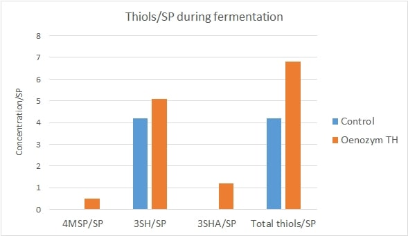 Fig 3 Thiol Expression During Fermentation