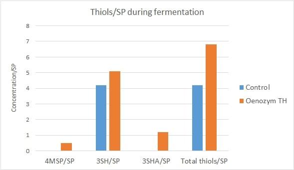 Fig 3 Thiol Expression During Fermentation